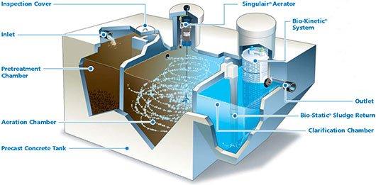 Norweco Wastewater Treatment Tanks