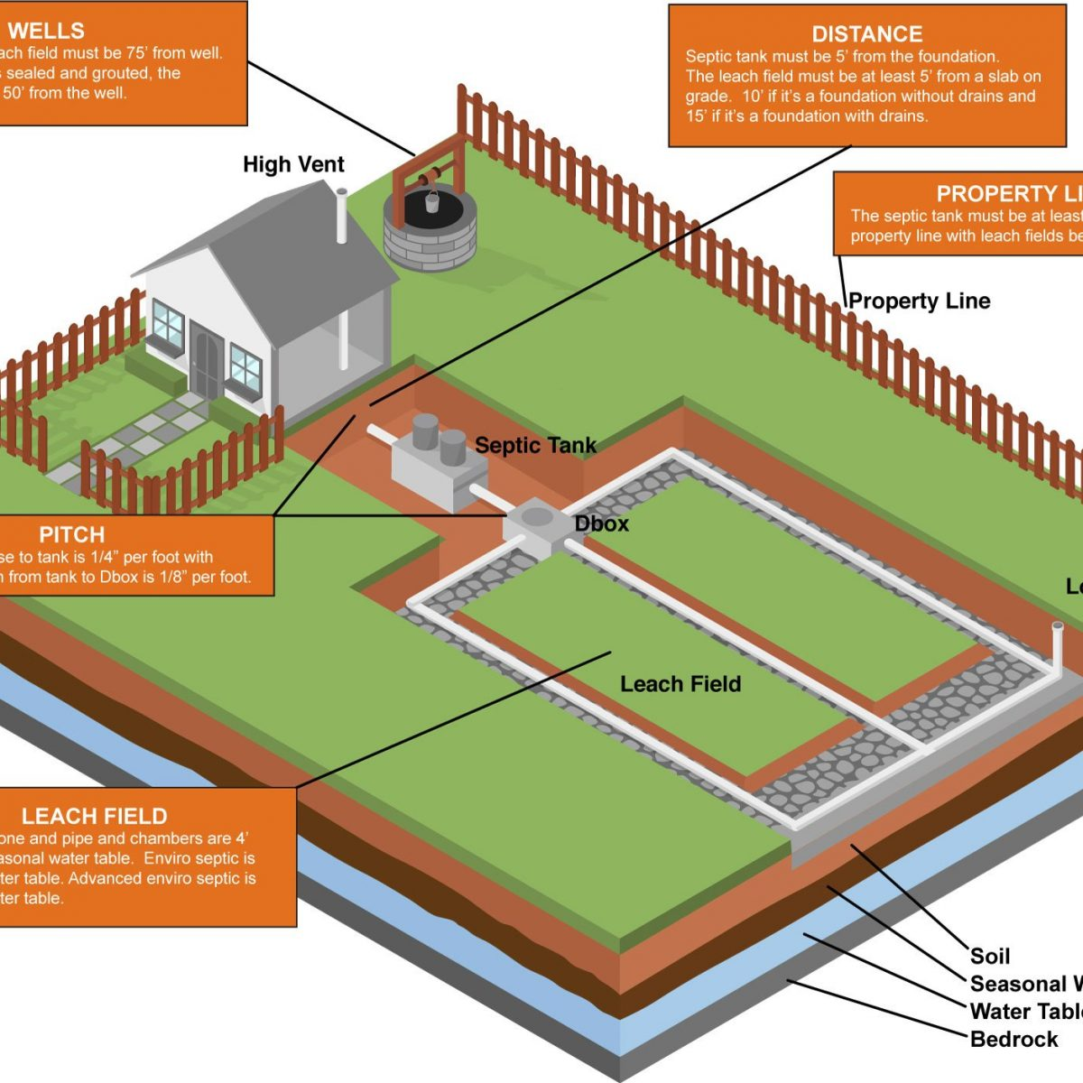 Septic System Cost Guide And Resource For New Hampshire