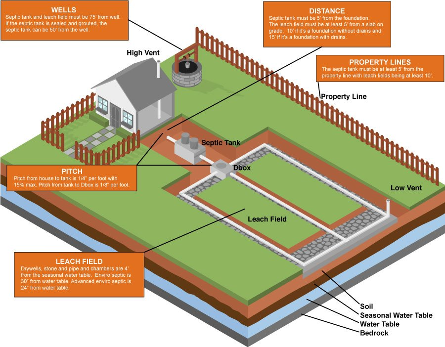 Septic system infographic diagram with NH specs.